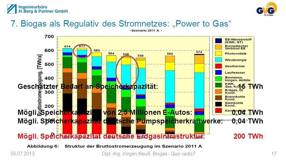 05.07.2013Dipl.-Ing. Jürgen Neuß: Biogas - Quo vadis?17 7. Biogas als Regulativ des Stromnetzes: Power to Gas Geschätzter Bedarf an Speicherkapazität: