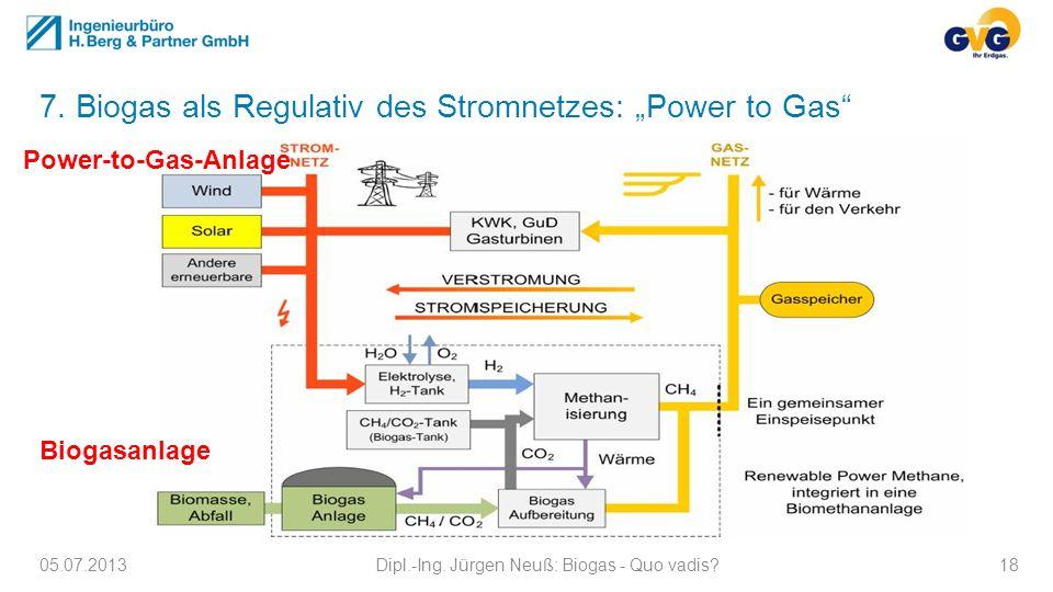 7. Biogas als Regulativ des Stromnetzes: Power to Gas 05.07.2013Dipl.-Ing. Jürgen Neuß: Biogas - Quo vadis?18 Power-to-Gas-Anlage Biogasanlage