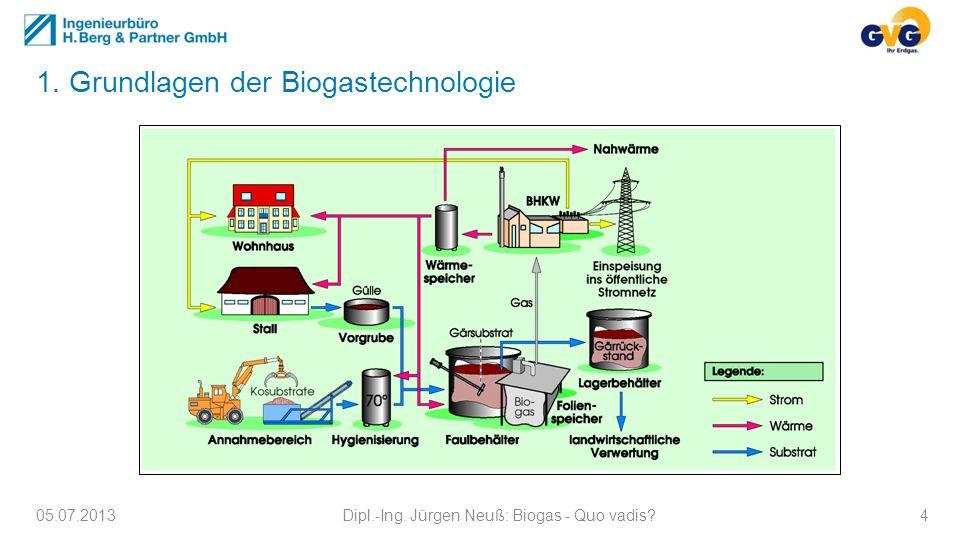 1. Grundlagen der Biogastechnologie 05.07.2013Dipl.-Ing. Jürgen Neuß: Biogas - Quo vadis?4