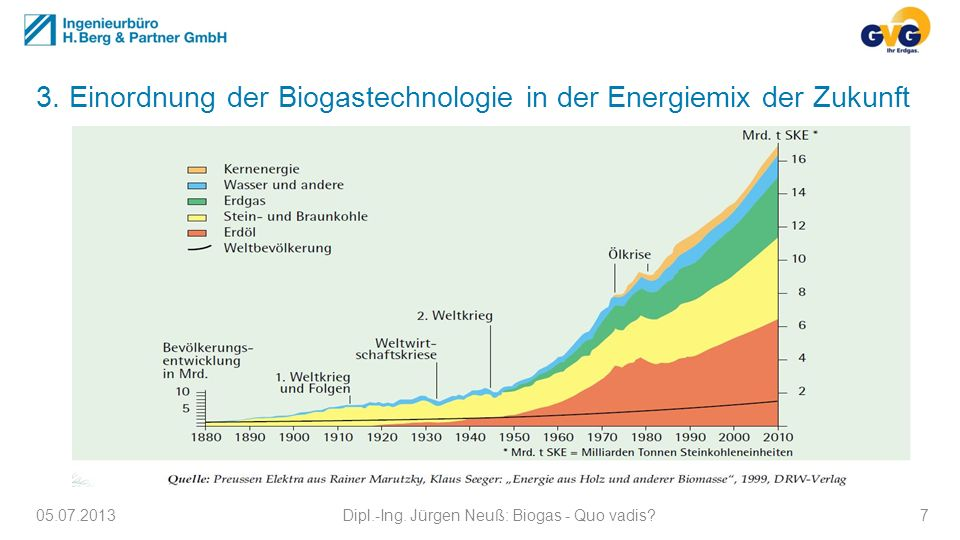 3. Einordnung der Biogastechnologie in der Energiemix der Zukunft 05.07.2013Dipl.-Ing. Jürgen Neuß: Biogas - Quo vadis?7