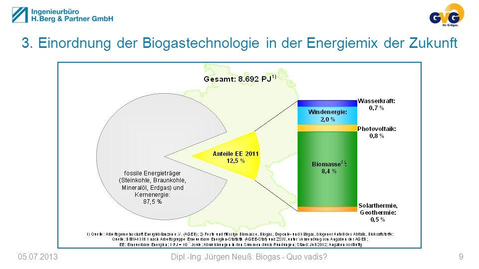 3. Einordnung der Biogastechnologie in der Energiemix der Zukunft 05.07.2013Dipl.-Ing. Jürgen Neuß: Biogas - Quo vadis?9