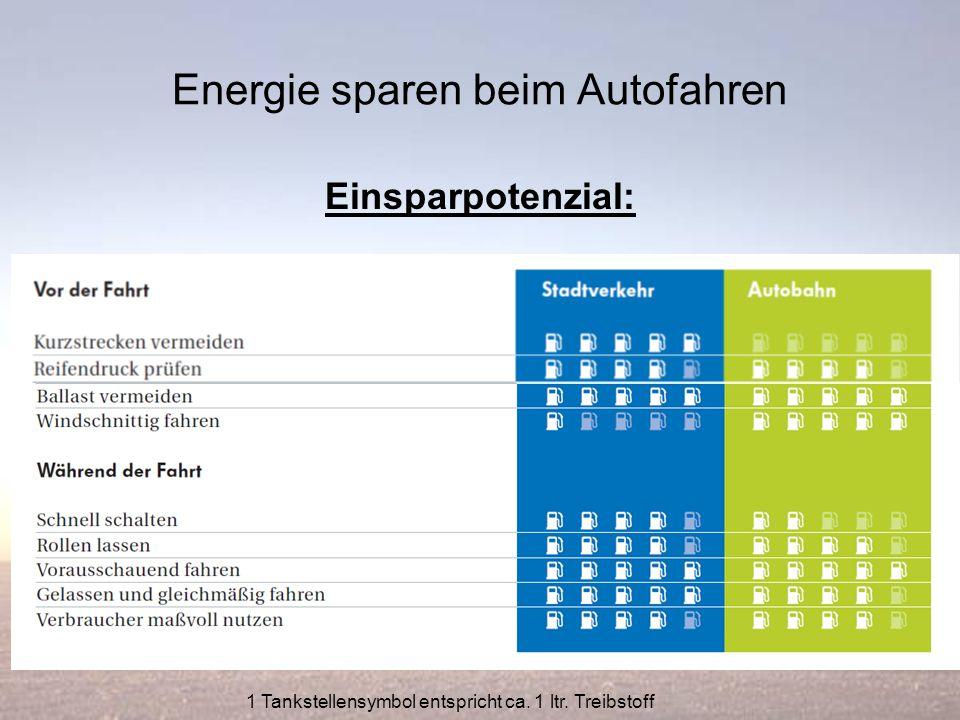 Energie sparen beim Autofahren Einsparpotenzial: 1 Tankstellensymbol entspricht ca. 1 ltr. Treibstoff