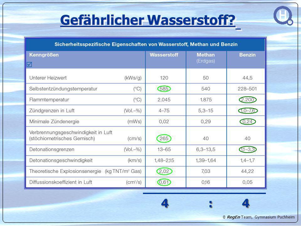 © RegEn-Team, Gymnasium Puchheim Gefährlicher Wasserstoff? 4 : 4