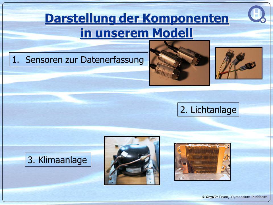 © RegEn-Team, Gymnasium Puchheim Darstellung der Komponenten in unserem Modell 2. Lichtanlage 3. Klimaanlage 1. 1.Sensoren zur Datenerfassung