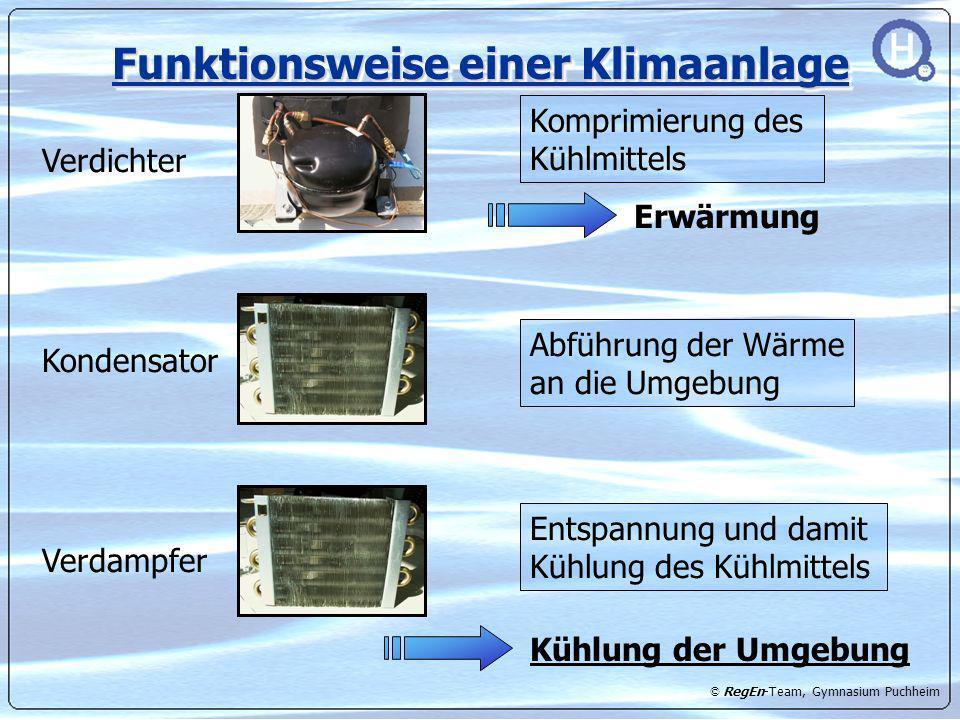 © RegEn-Team, Gymnasium Puchheim Funktionsweise einer Klimaanlage Verdichter Komprimierung des Kühlmittels Erwärmung Kondensator Abführung der Wärme a