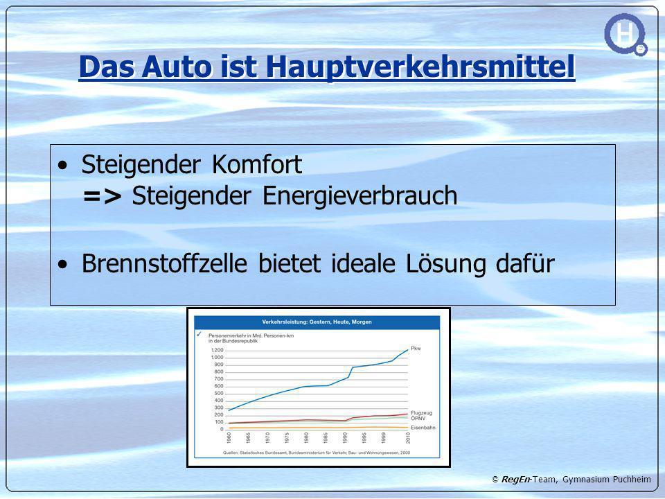 © RegEn-Team, Gymnasium Puchheim Das Auto ist Hauptverkehrsmittel Steigender Komfort => Steigender Energieverbrauch Brennstoffzelle bietet ideale Lösu