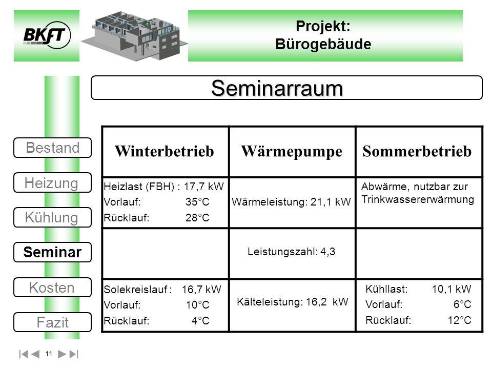 11 Projekt: Bürogebäude Seminarraum WinterbetriebWärmepumpeSommerbetrieb Leistungszahl: 4,3 Kälteleistung: 16,2 kW Kühllast: 10,1 kW Vorlauf:6°C Rückl