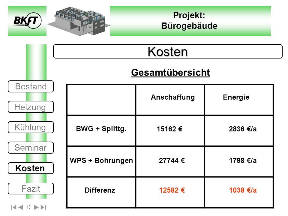 13 Projekt: Bürogebäude Kosten Gesamtübersicht BWG + Splittg. WPS + Bohrungen 15162 27744 Differenz Anschaffung Energie 2836 /a 1798 /a 12582 1038 /a