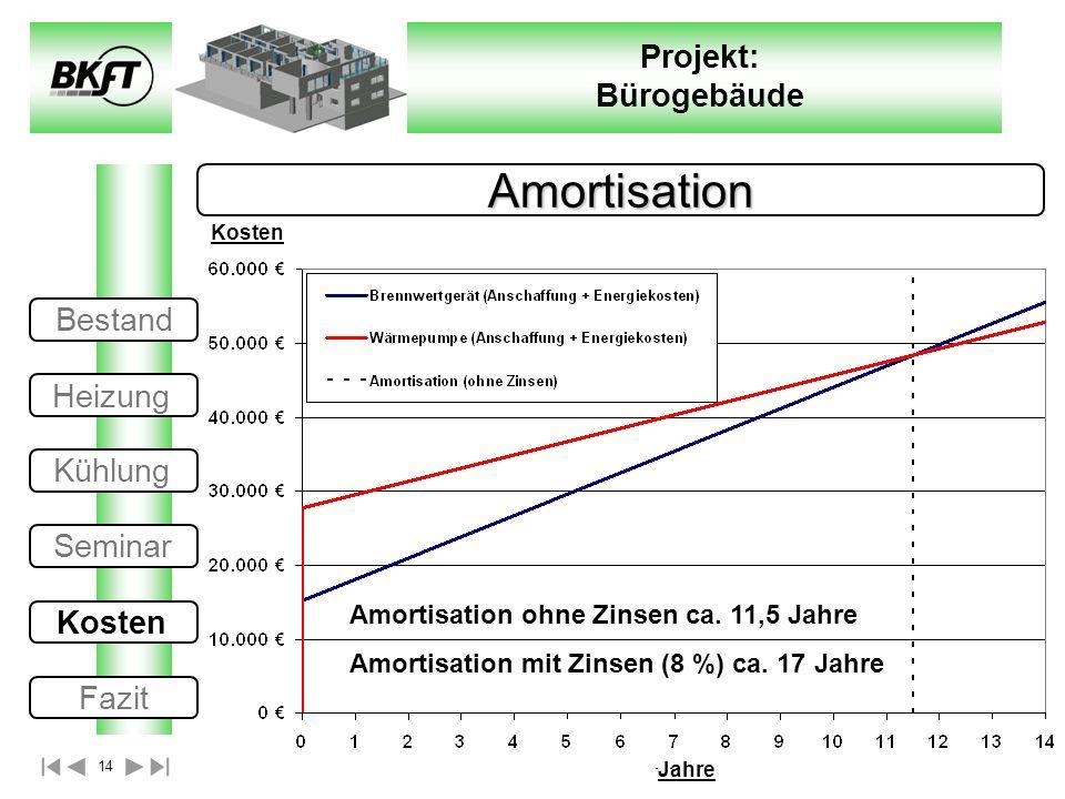 14 Projekt: Bürogebäude Amortisation Amortisation ohne Zinsen ca. 11,5 Jahre Amortisation mit Zinsen (8 %) ca. 17 Jahre Jahre Kosten Bestand Heizung K