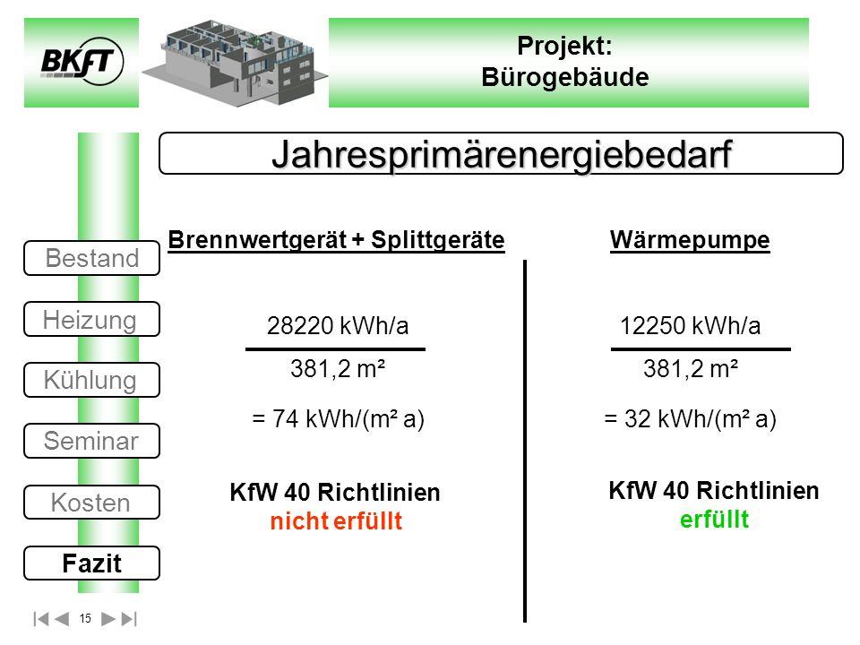 15 Projekt: Bürogebäude Jahresprimärenergiebedarf Brennwertgerät + Splittgeräte 28220 kWh/a 381,2 m² = 74 kWh/(m² a) Wärmepumpe 12250 kWh/a 381,2 m² =