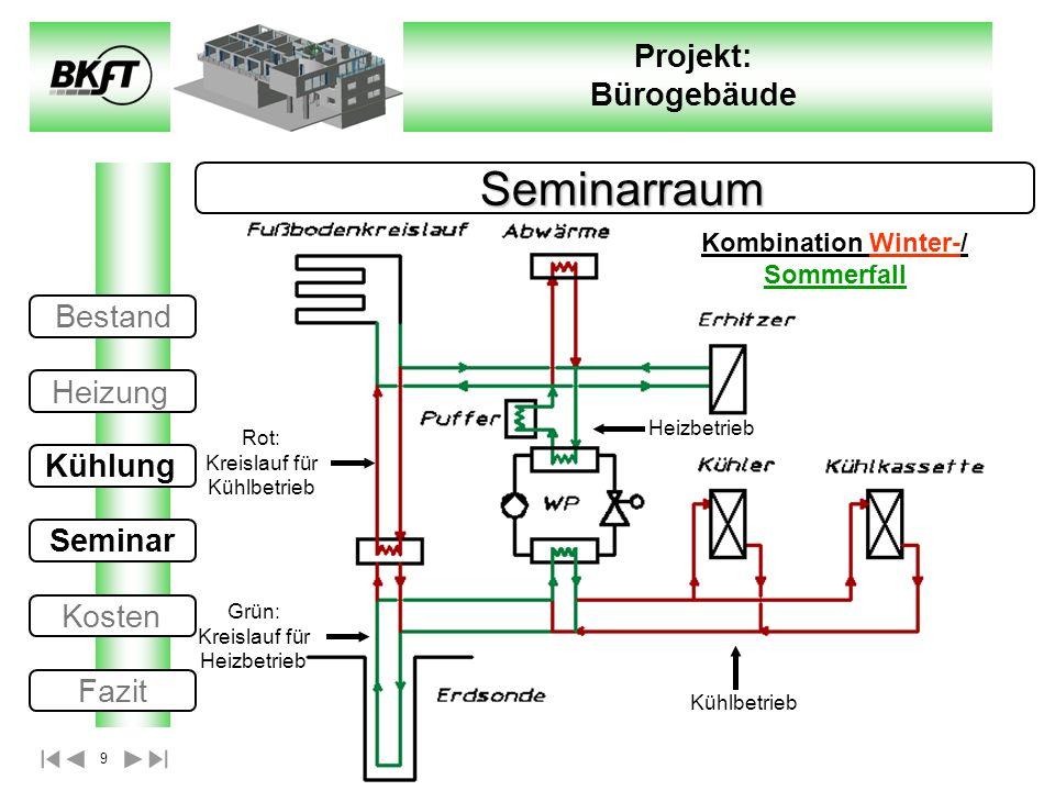 9 Projekt: Bürogebäude Seminarraum Seminarraum Rot: Kreislauf für Kühlbetrieb Heizbetrieb Kühlbetrieb Grün: Kreislauf für Heizbetrieb Kombination Wint