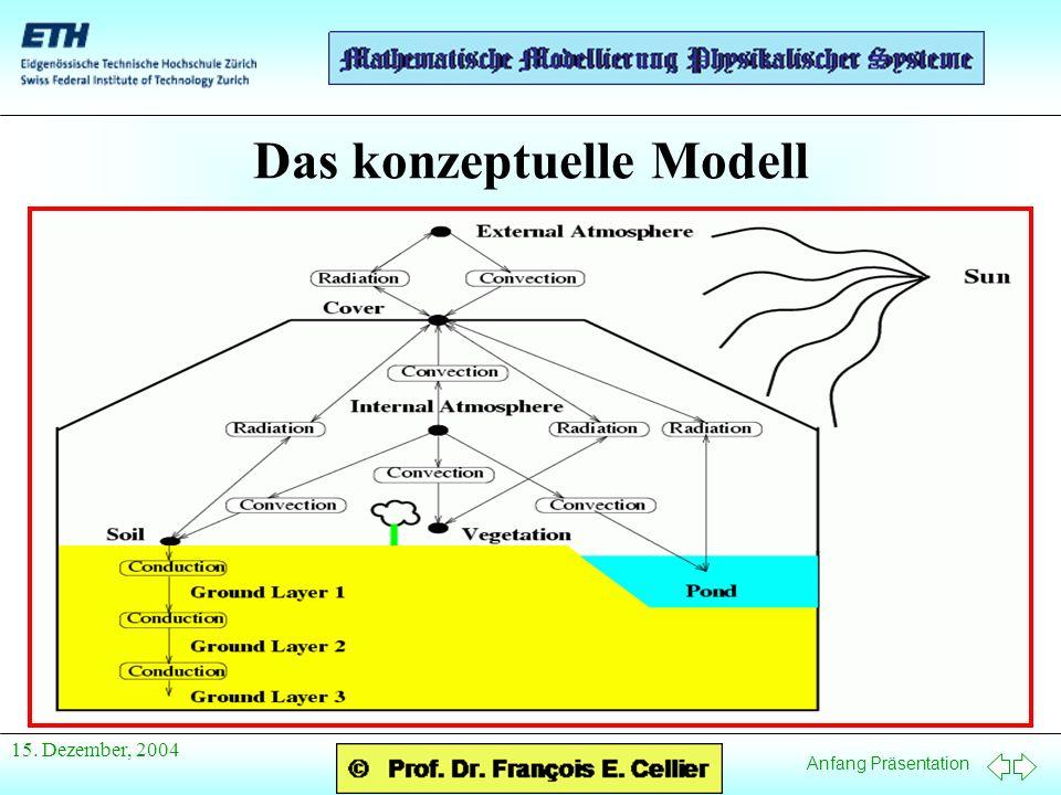 Anfang Präsentation 15. Dezember, 2004 Das konzeptuelle Modell