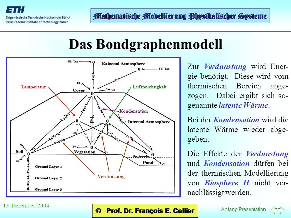 Anfang Präsentation 15. Dezember, 2004 Das Bondgraphenmodell TemperaturLuftfeuchtigkeit Verdunstung Kondensation Zur Verdunstung wird Ener- gie benöti