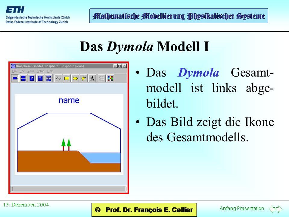 Anfang Präsentation 15. Dezember, 2004 Das Dymola Modell I Das Dymola Gesamt- modell ist links abge- bildet. Das Bild zeigt die Ikone des Gesamtmodell