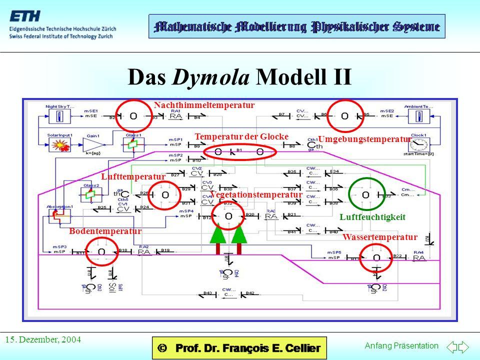 Anfang Präsentation 15. Dezember, 2004 Das Dymola Modell II Nachthimmeltemperatur Umgebungstemperatur Temperatur der Glocke Lufttemperatur Bodentemper