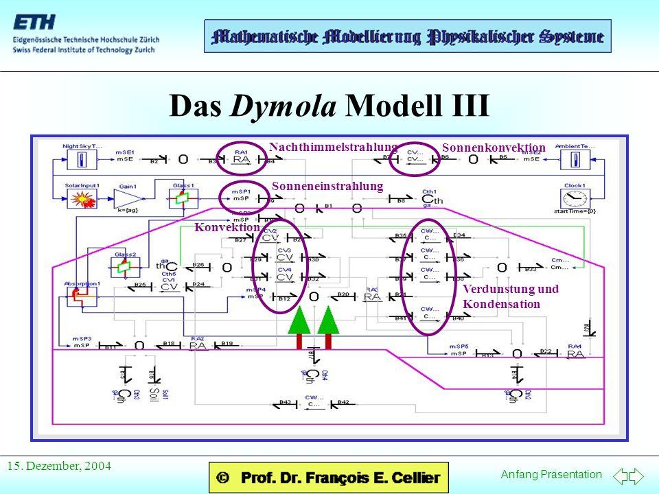 Anfang Präsentation 15. Dezember, 2004 Das Dymola Modell III Konvektion Verdunstung und Kondensation Nachthimmelstrahlung Sonneneinstrahlung Sonnenkon