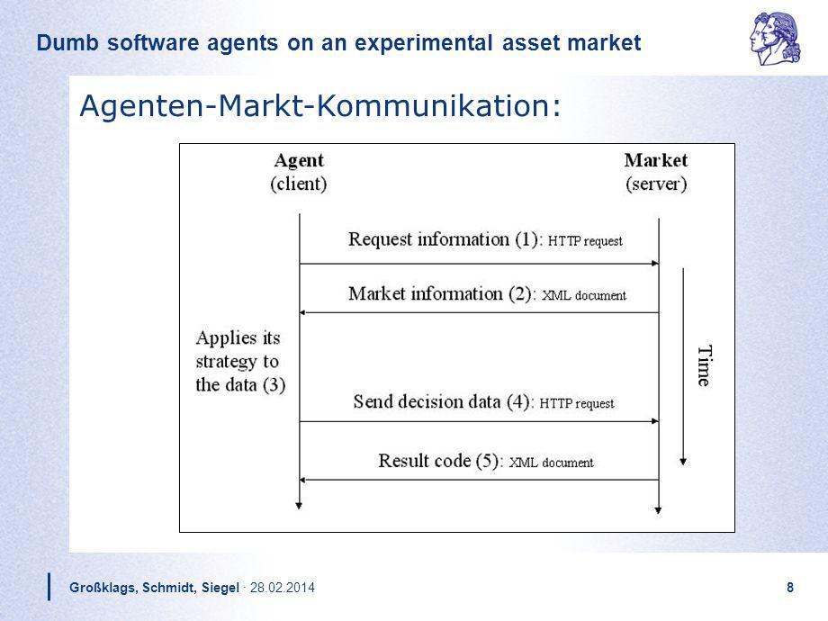 Dumb software agents on an experimental asset market Großklags, Schmidt, Siegel · 28.02.20148 Agenten-Markt-Kommunikation: