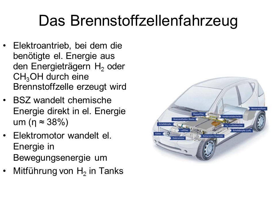 Vorteile geringe Geräuschemission bei Umwandlung von chemischer in mechanische Energie bei schwacher Motorisierung hohe Anfangsbeschleunigung Abgas: 55 °C warmer Wasserdampf sicherster Energielieferant