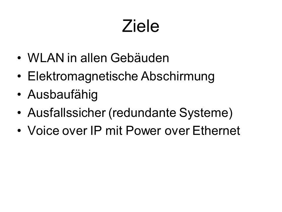 Ziele WLAN in allen Gebäuden Elektromagnetische Abschirmung Ausbaufähig Ausfallssicher (redundante Systeme) Voice over IP mit Power over Ethernet