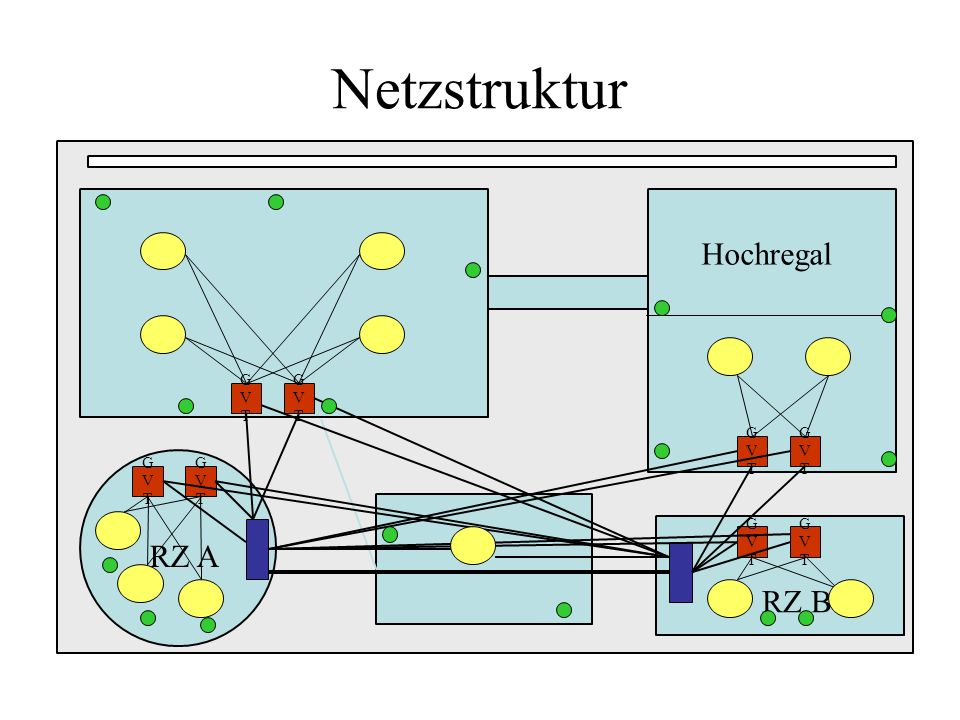 Ausstattung Etagenverteiler Switch mit Power over Ethernet Unterstützung USV