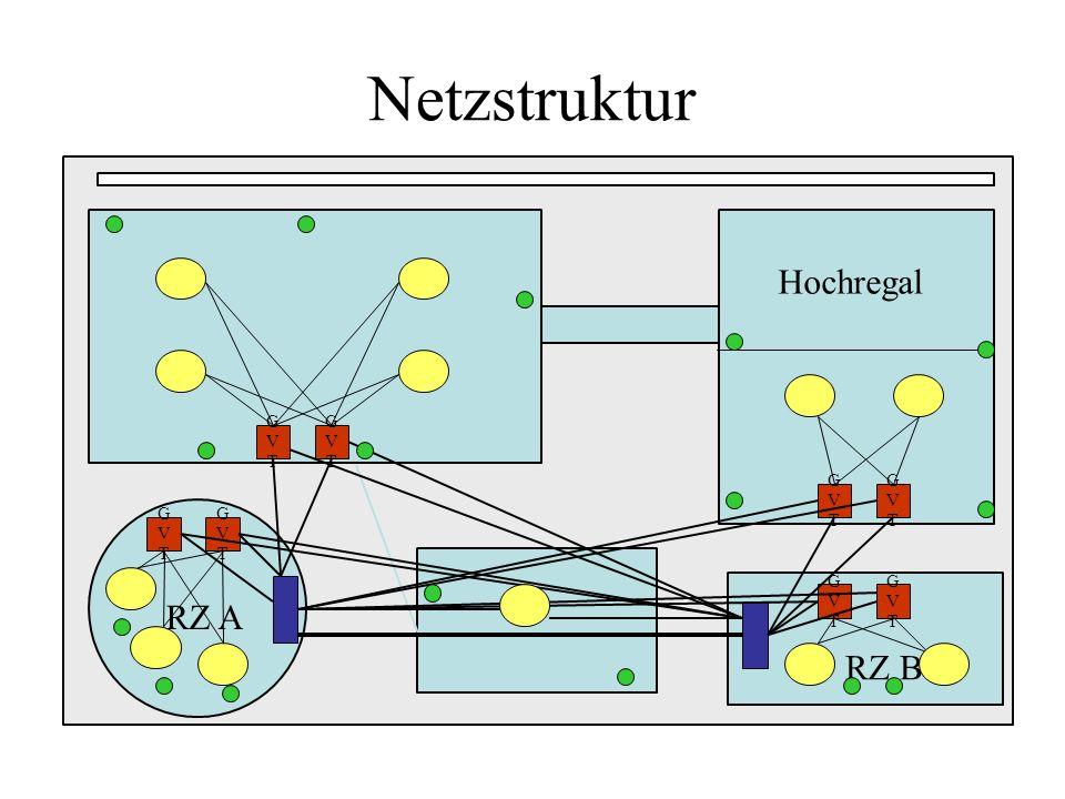 Hochregal GVTGVT GVTGVT GVTGVT GVTGVT GVTGVT GVTGVT GVTGVT GVTGVT RZ B RZ A Netzstruktur