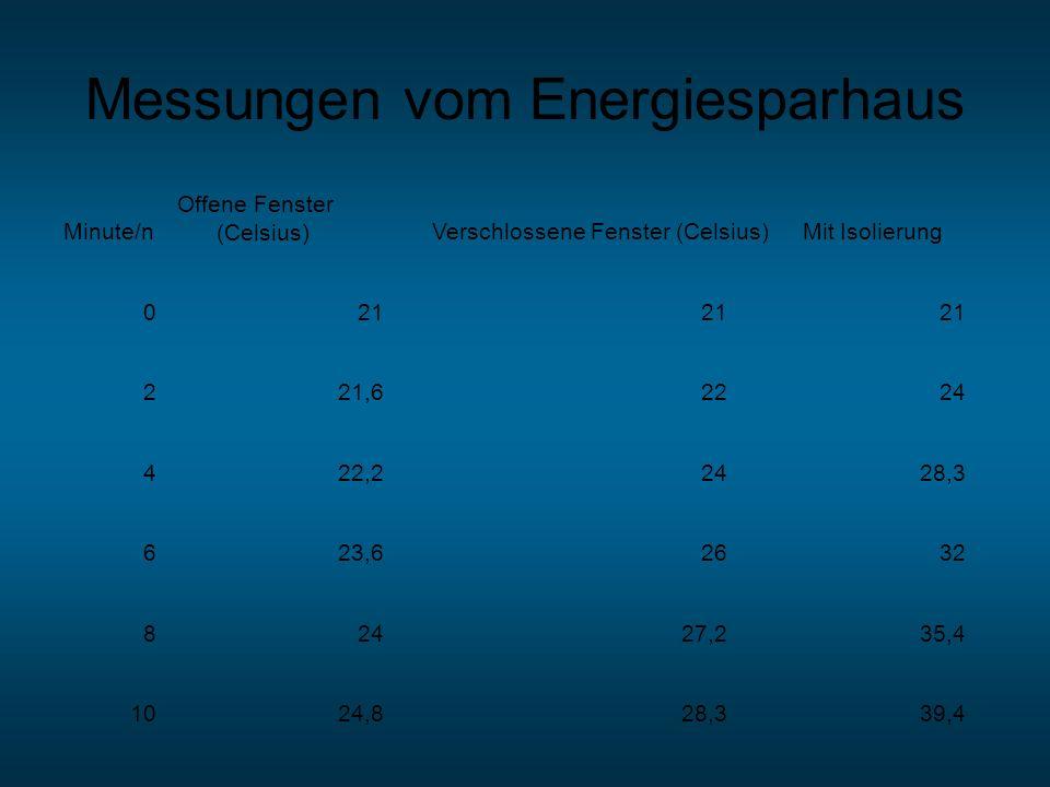 Messungen vom Energiesparhaus Minute/n Offene Fenster (Celsius)Verschlossene Fenster (Celsius)Mit Isolierung 021 221,62224 422,22428,3 623,62632 82427