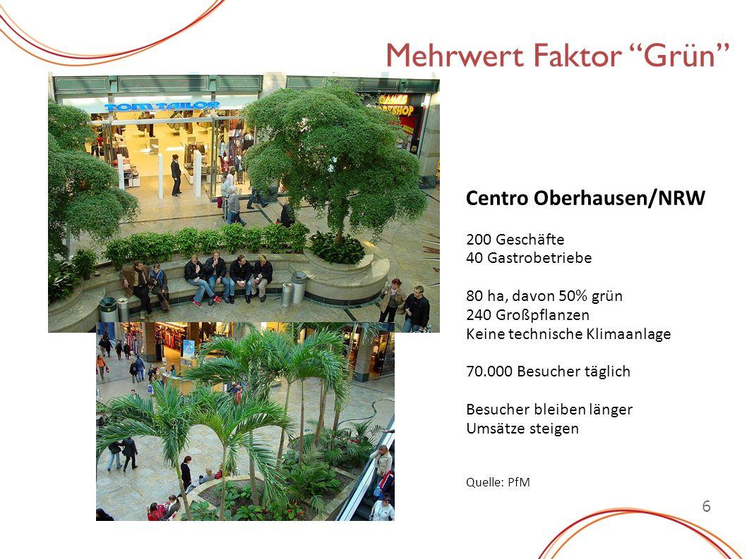 6 Mehrwert Faktor Grün Centro Oberhausen/NRW 200 Geschäfte 40 Gastrobetriebe 80 ha, davon 50% grün 240 Großpflanzen Keine technische Klimaanlage 70.000 Besucher täglich Besucher bleiben länger Umsätze steigen Quelle: PfM