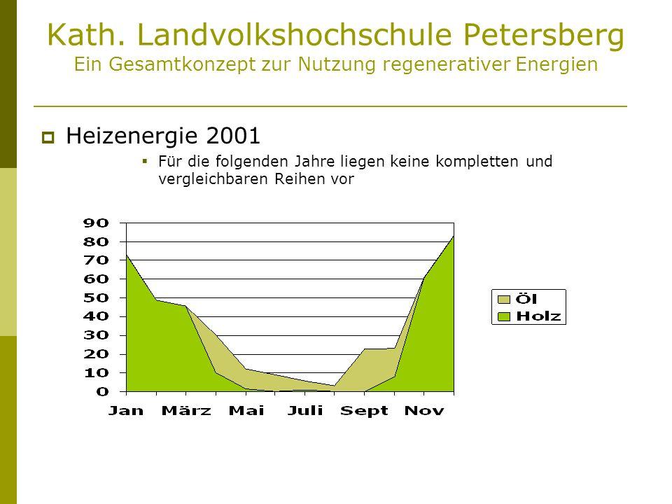 Kath. Landvolkshochschule Petersberg Ein Gesamtkonzept zur Nutzung regenerativer Energien Heizenergie 2001 Für die folgenden Jahre liegen keine komple