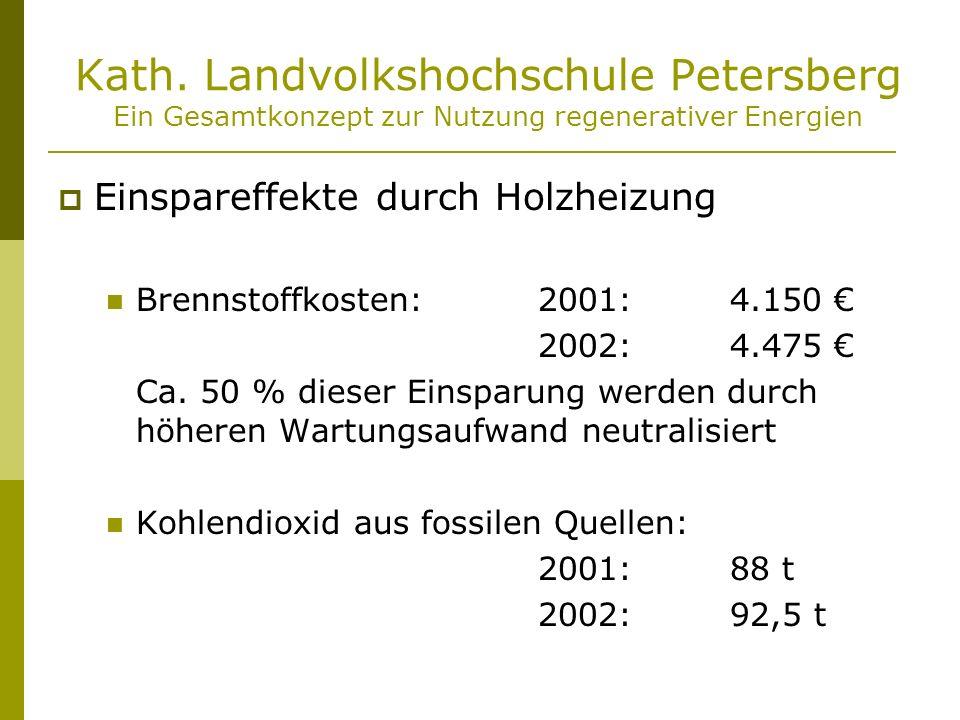 Kath. Landvolkshochschule Petersberg Ein Gesamtkonzept zur Nutzung regenerativer Energien Einspareffekte durch Holzheizung Brennstoffkosten:2001:4.150