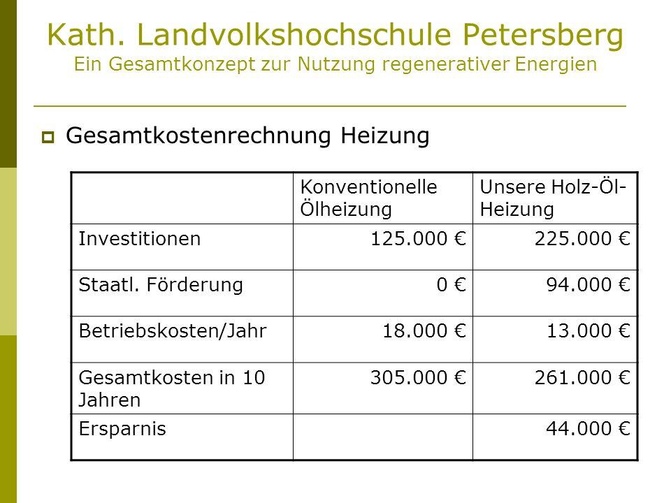 Kath. Landvolkshochschule Petersberg Ein Gesamtkonzept zur Nutzung regenerativer Energien Gesamtkostenrechnung Heizung Konventionelle Ölheizung Unsere