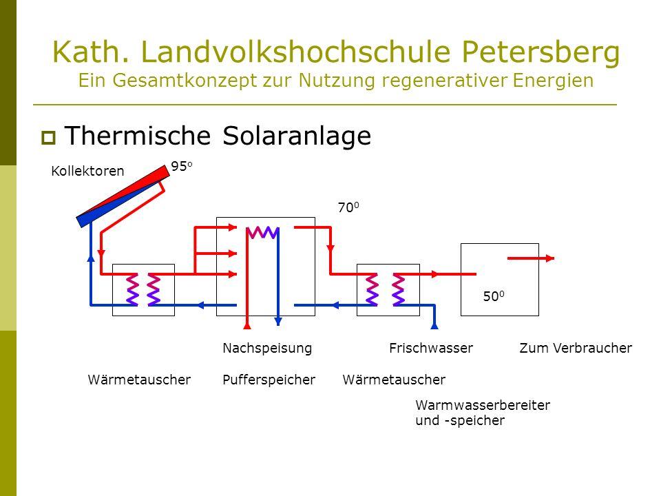 Kath. Landvolkshochschule Petersberg Ein Gesamtkonzept zur Nutzung regenerativer Energien Thermische Solaranlage 95 o 70 0 50 0 NachspeisungFrischwass