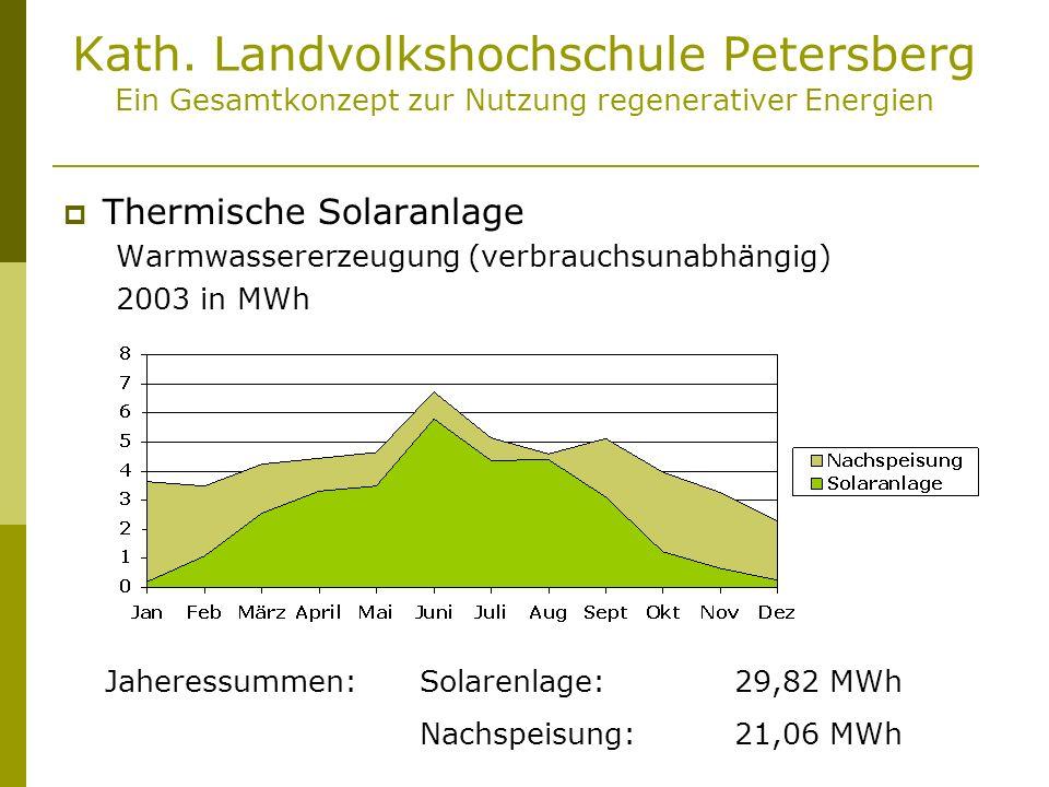 Kath. Landvolkshochschule Petersberg Ein Gesamtkonzept zur Nutzung regenerativer Energien Thermische Solaranlage Warmwassererzeugung (verbrauchsunabhä