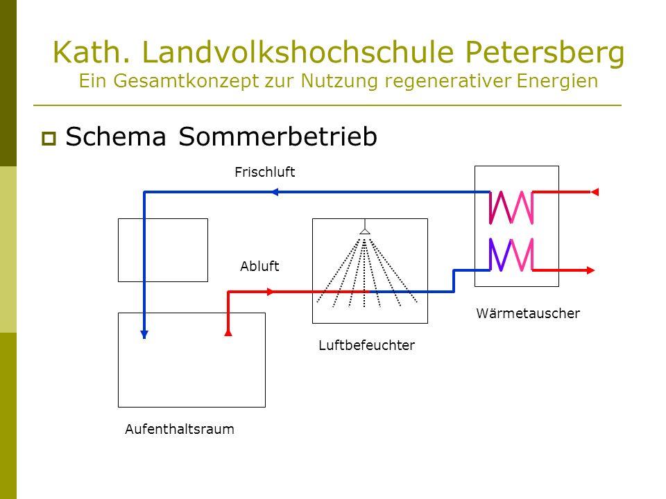 Kath. Landvolkshochschule Petersberg Ein Gesamtkonzept zur Nutzung regenerativer Energien Schema Sommerbetrieb Aufenthaltsraum Frischluft Abluft Luftb