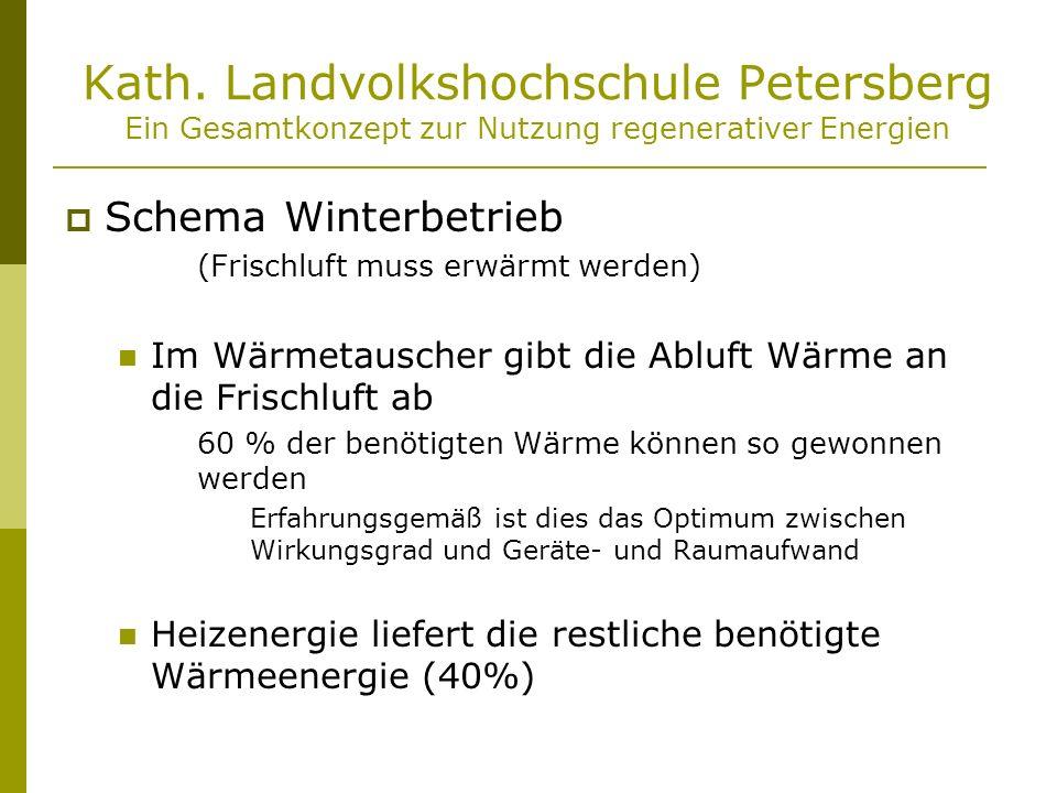 Kath. Landvolkshochschule Petersberg Ein Gesamtkonzept zur Nutzung regenerativer Energien Schema Winterbetrieb (Frischluft muss erwärmt werden) Im Wär