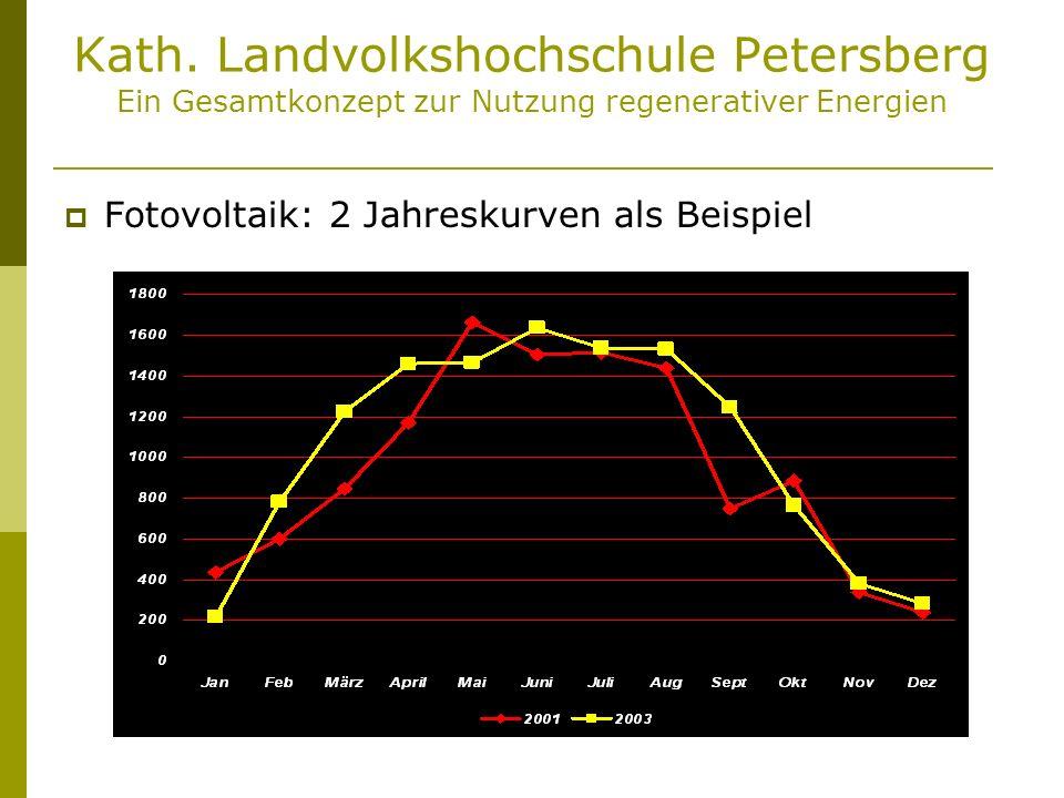 Kath. Landvolkshochschule Petersberg Ein Gesamtkonzept zur Nutzung regenerativer Energien Fotovoltaik: 2 Jahreskurven als Beispiel