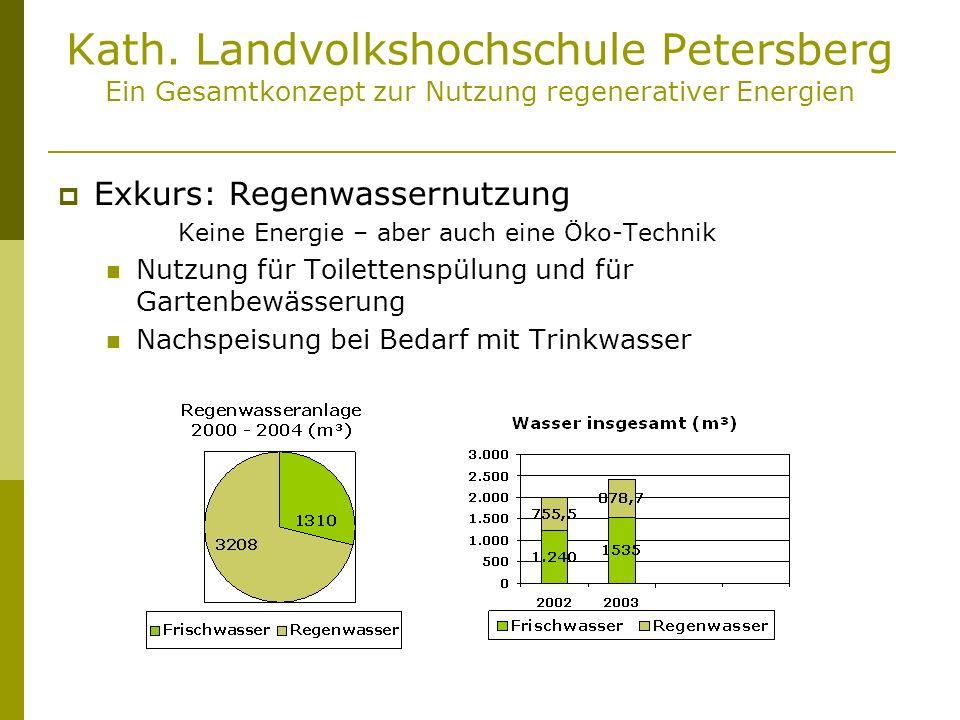 Kath. Landvolkshochschule Petersberg Ein Gesamtkonzept zur Nutzung regenerativer Energien Exkurs: Regenwassernutzung Keine Energie – aber auch eine Ök