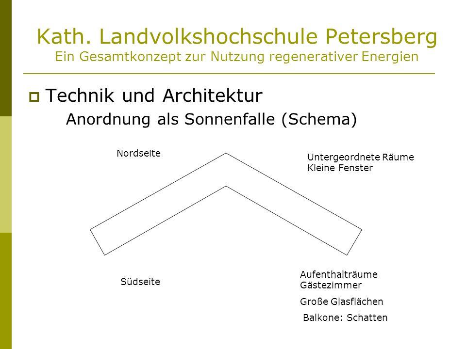 Kath. Landvolkshochschule Petersberg Ein Gesamtkonzept zur Nutzung regenerativer Energien Technik und Architektur Anordnung als Sonnenfalle (Schema) N