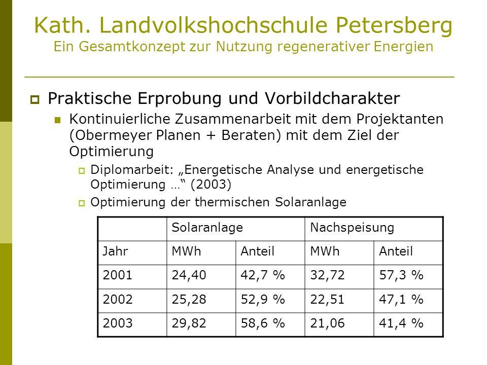Kath. Landvolkshochschule Petersberg Ein Gesamtkonzept zur Nutzung regenerativer Energien Praktische Erprobung und Vorbildcharakter Kontinuierliche Zu