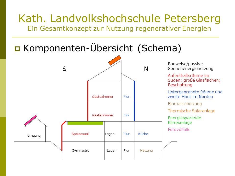Kath. Landvolkshochschule Petersberg Ein Gesamtkonzept zur Nutzung regenerativer Energien Komponenten-Übersicht (Schema) SN Bauweise/passive Sonnenene