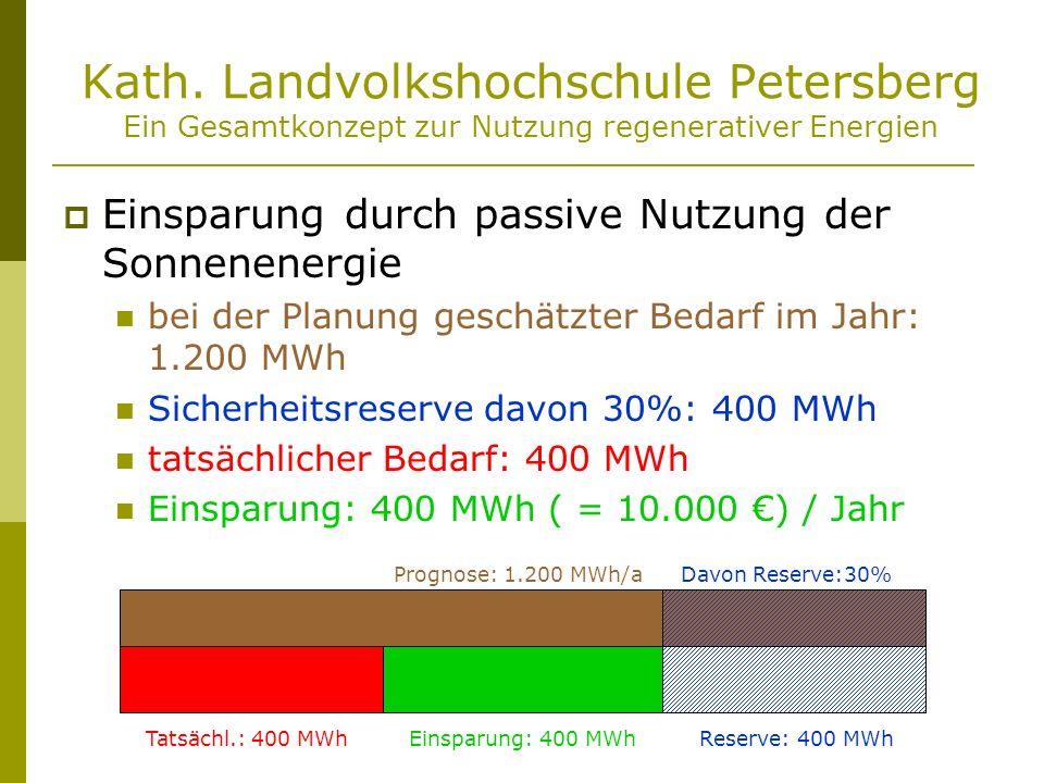 Kath. Landvolkshochschule Petersberg Ein Gesamtkonzept zur Nutzung regenerativer Energien Einsparung durch passive Nutzung der Sonnenenergie bei der P