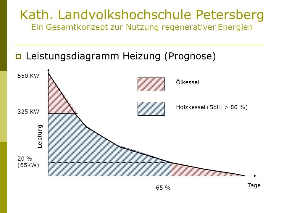 Kath. Landvolkshochschule Petersberg Ein Gesamtkonzept zur Nutzung regenerativer Energien Leistungsdiagramm Heizung (Prognose) 325 KW 550 KW 20 % (65K