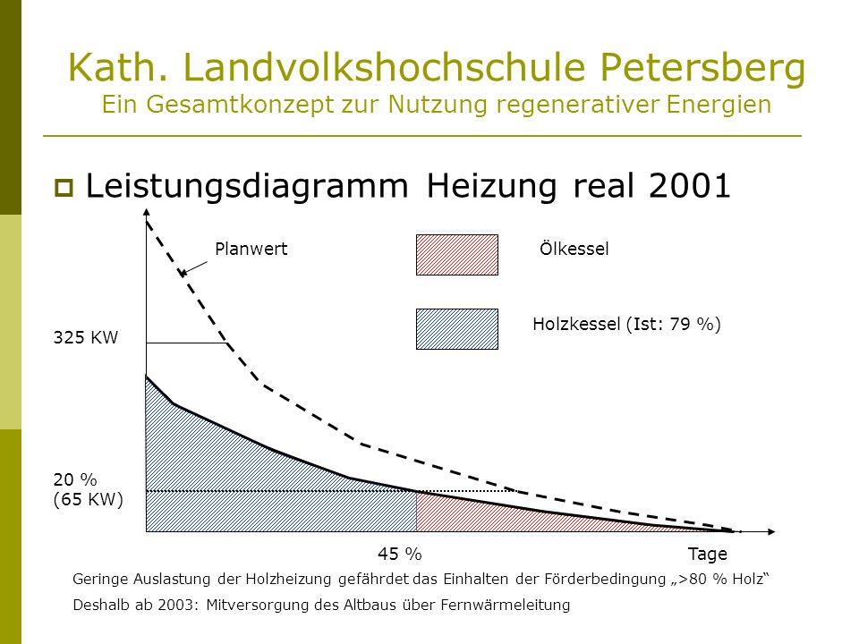 Kath. Landvolkshochschule Petersberg Ein Gesamtkonzept zur Nutzung regenerativer Energien Leistungsdiagramm Heizung real 2001 325 KW 20 % (65 KW) 45 %