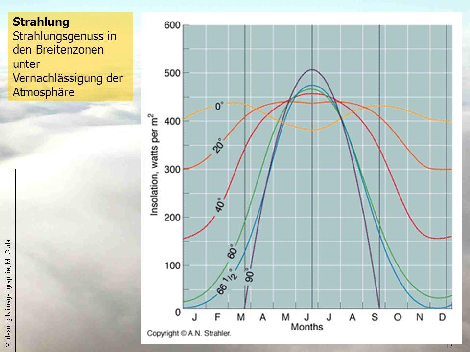 17 Strahlung Strahlungsgenuss in den Breitenzonen unter Vernachlässigung der Atmosphäre