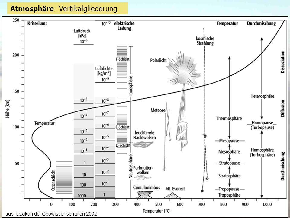 20 aus: Lexikon der Geowissenschaften 2002 Atmosphäre Vertikalgliederung