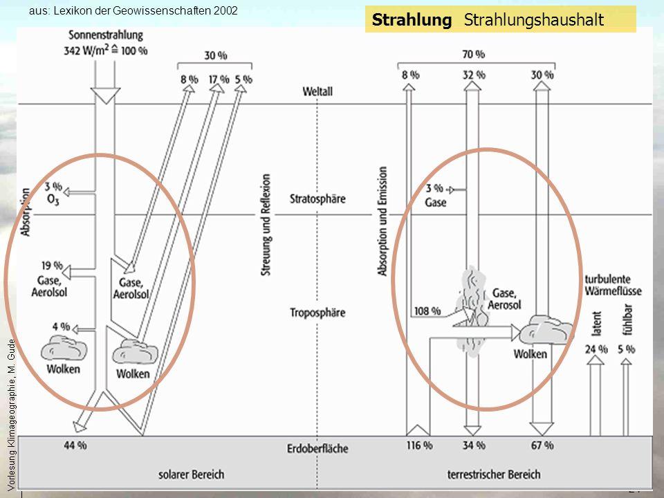 24 Strahlung Strahlungshaushalt aus: Lexikon der Geowissenschaften 2002