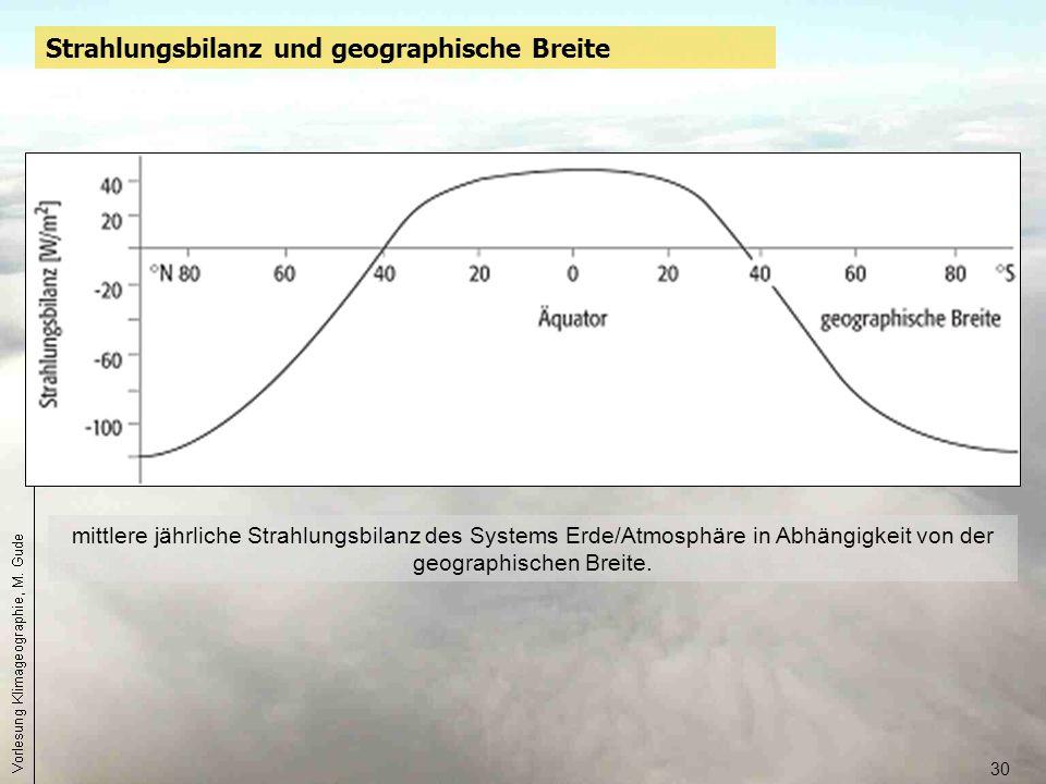 30 mittlere jährliche Strahlungsbilanz des Systems Erde/Atmosphäre in Abhängigkeit von der geographischen Breite. Strahlungsbilanz und geographische B