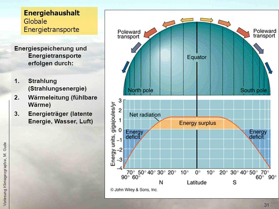 31 Energiespeicherung und Energietransporte erfolgen durch: 1.Strahlung (Strahlungsenergie) 2.Wärmeleitung (fühlbare Wärme) 3.Energieträger (latente E
