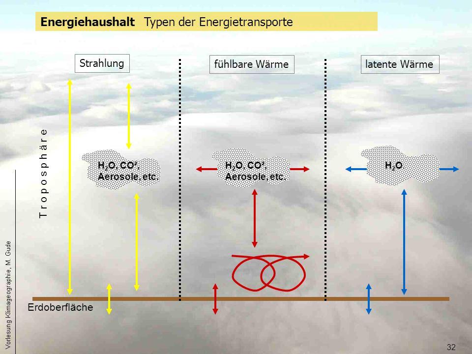 32 Energiehaushalt Typen der Energietransporte Strahlung latente Wärmefühlbare Wärme Erdoberfläche T r o p o s p h ä r e H 2 O, CO², Aerosole, etc. H