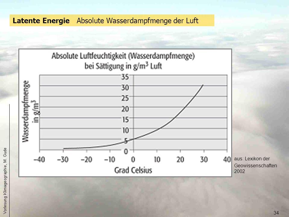 34 Latente Energie Absolute Wasserdampfmenge der Luft aus: Lexikon der Geowissenschaften 2002