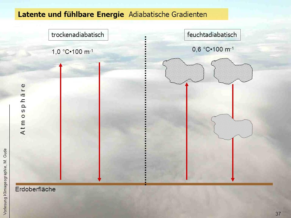 37 trockenadiabatisch Latente und fühlbare Energie Adiabatische Gradienten Erdoberfläche A t m o s p h ä r e feuchtadiabatisch 0,6 °C100 m -1 1,0 °C10